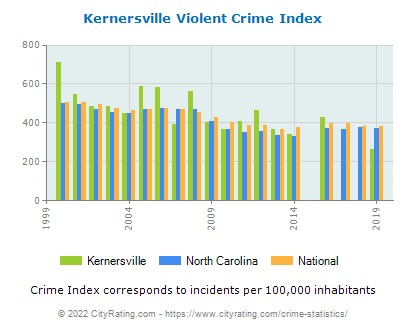 Kernersville Violent Crime vs. State and National Per Capita