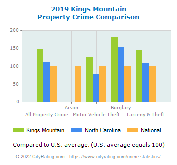 Kings Mountain Property Crime vs. State and National Comparison