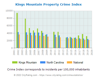 Kings Mountain Property Crime vs. State and National Per Capita