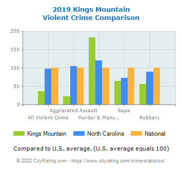 Kings Mountain Violent Crime vs. State and National Comparison