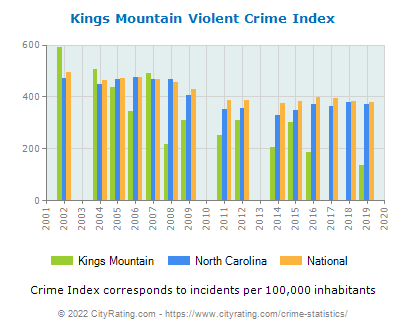 Kings Mountain Violent Crime vs. State and National Per Capita