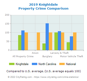 Knightdale Property Crime vs. State and National Comparison