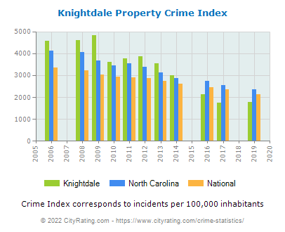 Knightdale Property Crime vs. State and National Per Capita