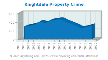 Knightdale Property Crime