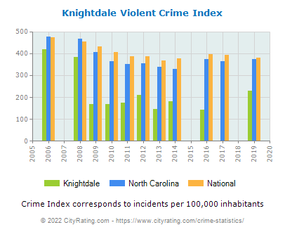 Knightdale Violent Crime vs. State and National Per Capita