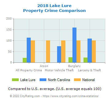 Lake Lure Property Crime vs. State and National Comparison