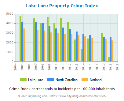 Lake Lure Property Crime vs. State and National Per Capita