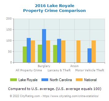Lake Royale Property Crime vs. State and National Comparison