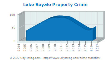 Lake Royale Property Crime
