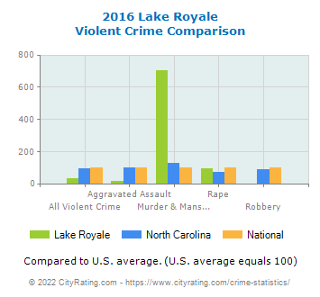 Lake Royale Violent Crime vs. State and National Comparison