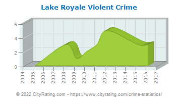 Lake Royale Violent Crime