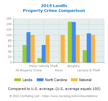 Landis Property Crime vs. State and National Comparison