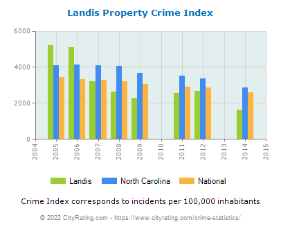 Landis Property Crime vs. State and National Per Capita