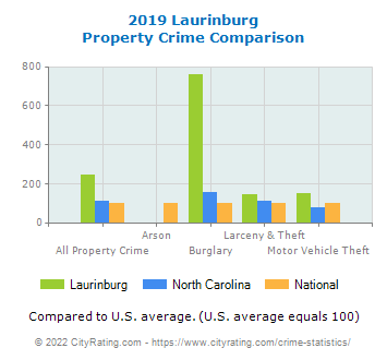 Laurinburg Property Crime vs. State and National Comparison