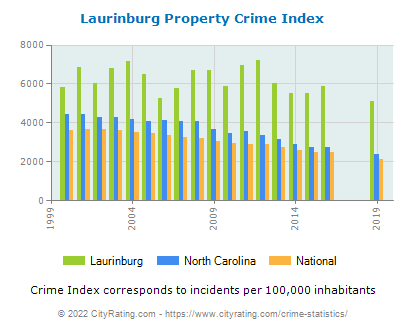 Laurinburg Property Crime vs. State and National Per Capita