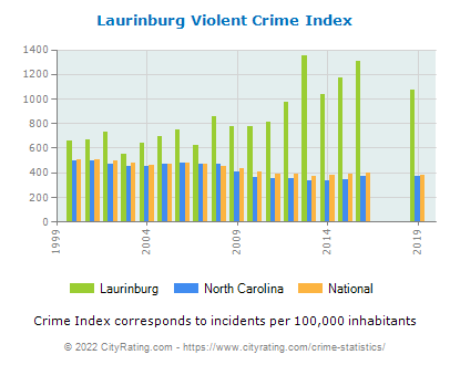 Laurinburg Violent Crime vs. State and National Per Capita