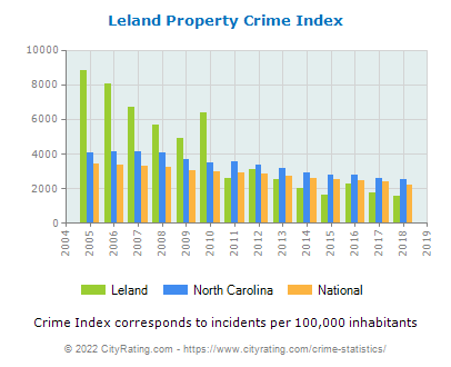 Leland Property Crime vs. State and National Per Capita