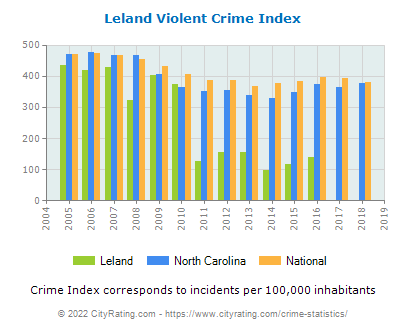 Leland Violent Crime vs. State and National Per Capita