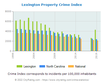 Lexington Property Crime vs. State and National Per Capita