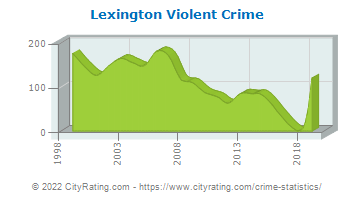 Lexington Violent Crime