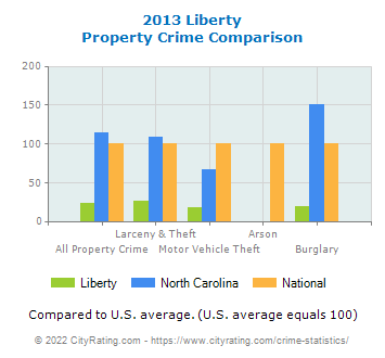 Liberty Property Crime vs. State and National Comparison