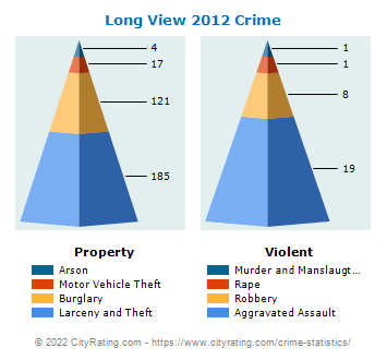 Long View Crime 2012