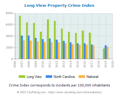 Long View Property Crime vs. State and National Per Capita