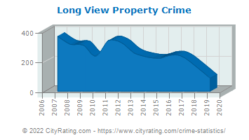 Long View Property Crime