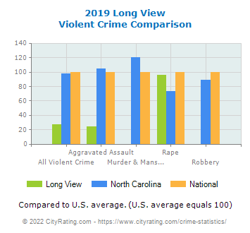 Long View Violent Crime vs. State and National Comparison