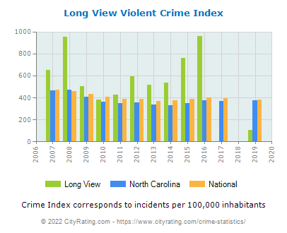 Long View Violent Crime vs. State and National Per Capita