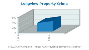 Longview Property Crime