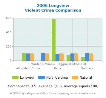 Longview Violent Crime vs. State and National Comparison
