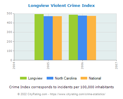 Longview Violent Crime vs. State and National Per Capita