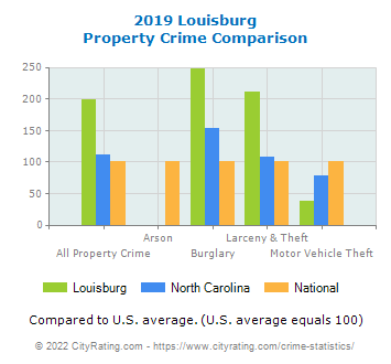 Louisburg Property Crime vs. State and National Comparison