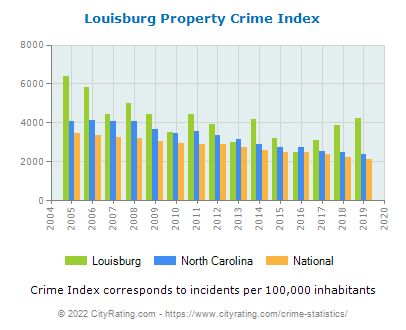 Louisburg Property Crime vs. State and National Per Capita