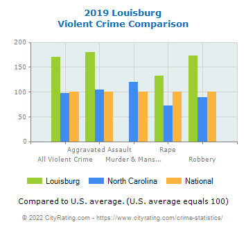 Louisburg Violent Crime vs. State and National Comparison