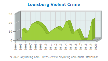 Louisburg Violent Crime