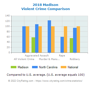 Madison Violent Crime vs. State and National Comparison
