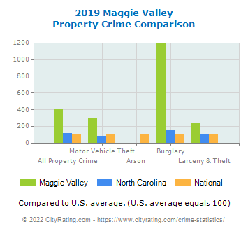 Maggie Valley Property Crime vs. State and National Comparison