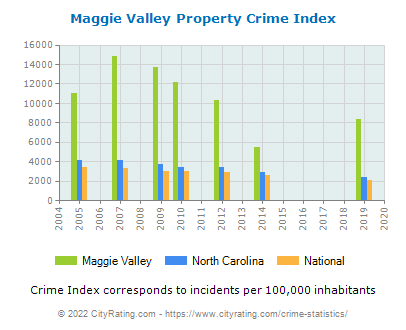 Maggie Valley Property Crime vs. State and National Per Capita