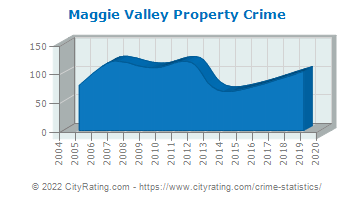 Maggie Valley Property Crime