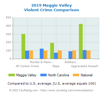 Maggie Valley Violent Crime vs. State and National Comparison