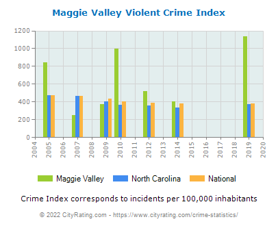Maggie Valley Violent Crime vs. State and National Per Capita