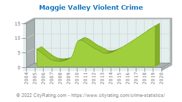 Maggie Valley Violent Crime