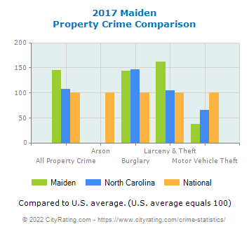 Maiden Property Crime vs. State and National Comparison