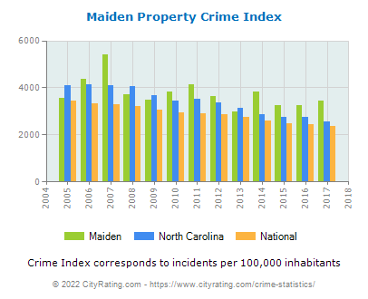 Maiden Property Crime vs. State and National Per Capita