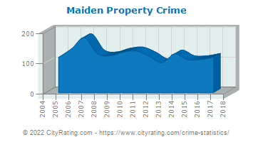 Maiden Property Crime