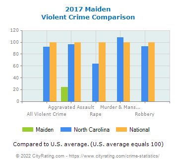 Maiden Violent Crime vs. State and National Comparison