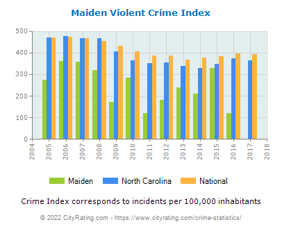 Maiden Violent Crime vs. State and National Per Capita
