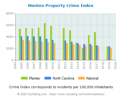 Manteo Property Crime vs. State and National Per Capita